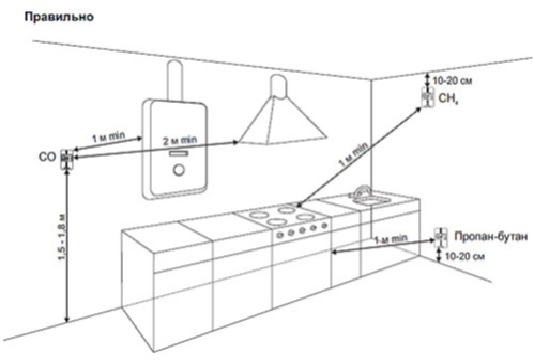 необходимость установки газоанализаторов в котельных